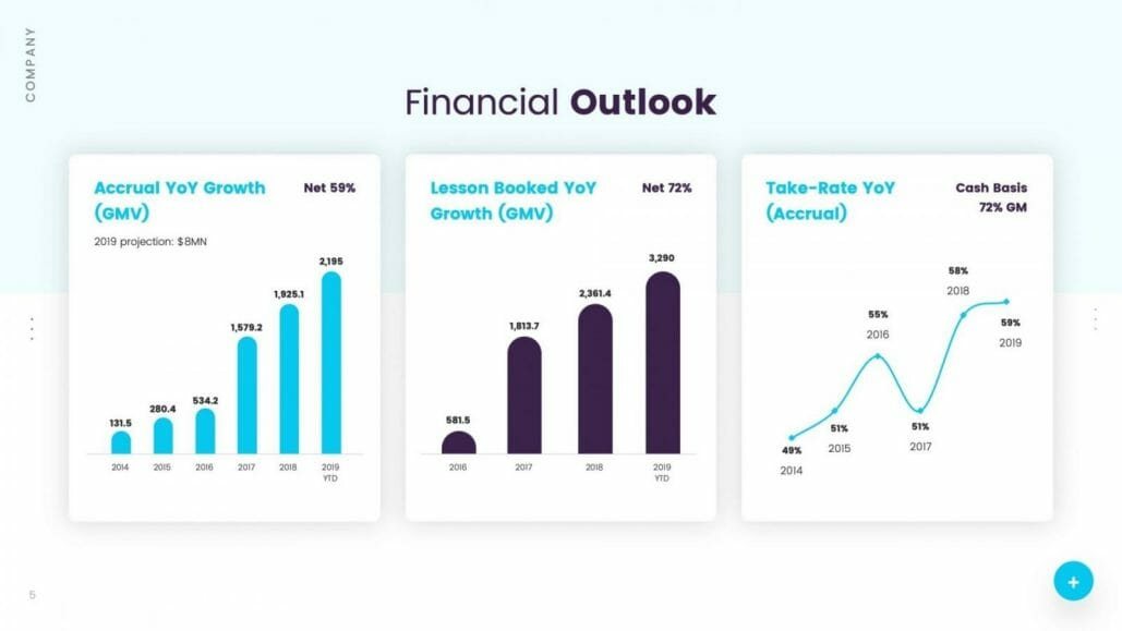 Financial outlook accrual growth lessons booked take-rate