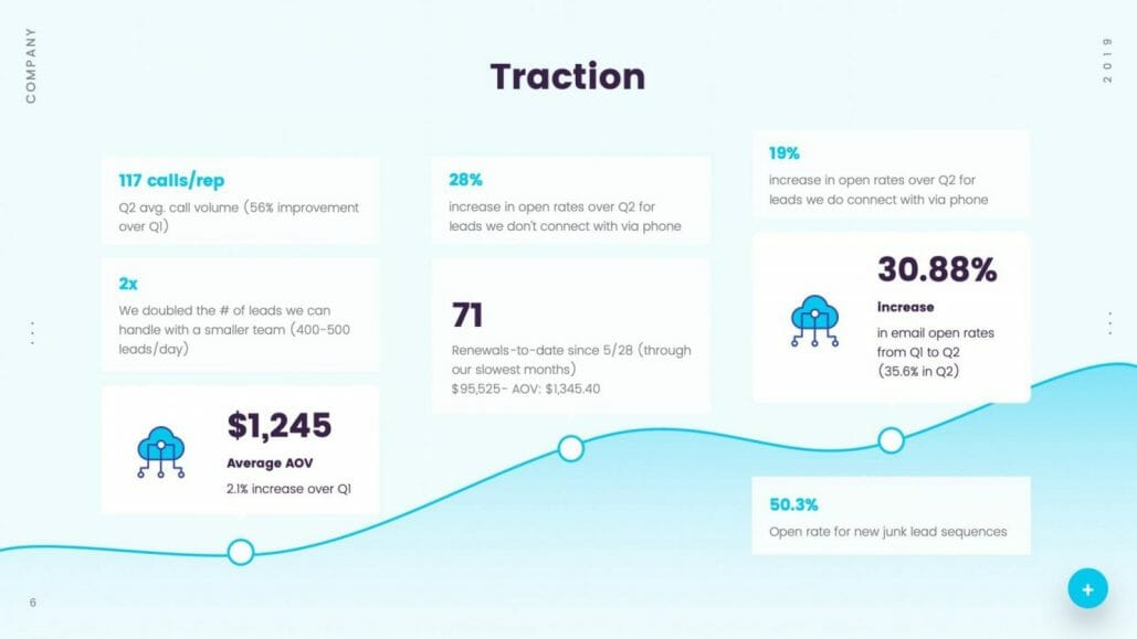 Traction with open rates renewals and call volume
