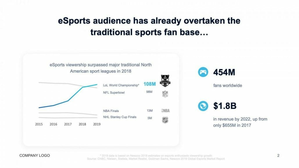 esports viewership in north america surpassing sport leagues