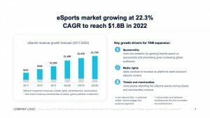 esports market growth in 2022