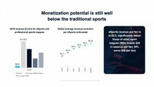 monetisation potential in esports