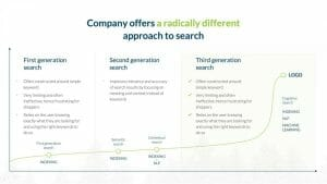 company offers with generation search